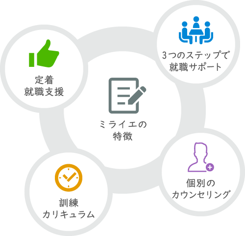 ミライエの特徴:3つのステップで就職サポート / 定着就職支援 / ミライエプラスサービス / 訓練カリキュラム